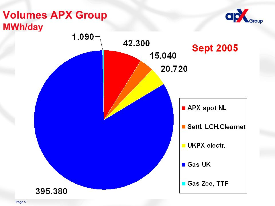 Page 5 Volumes APX Group MWh/day