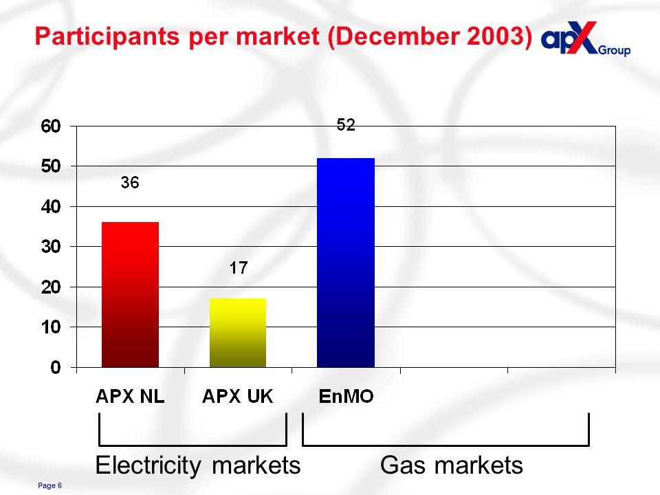 Page 6 Participants per market (December 2003) Electricity marketsGas markets