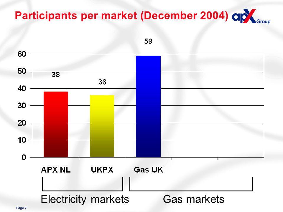 Page 7 Participants per market (December 2004) Electricity marketsGas markets