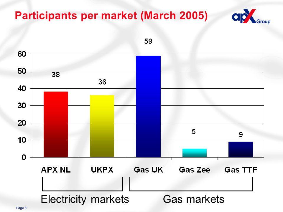 Page 8 Participants per market (March 2005) Electricity marketsGas markets