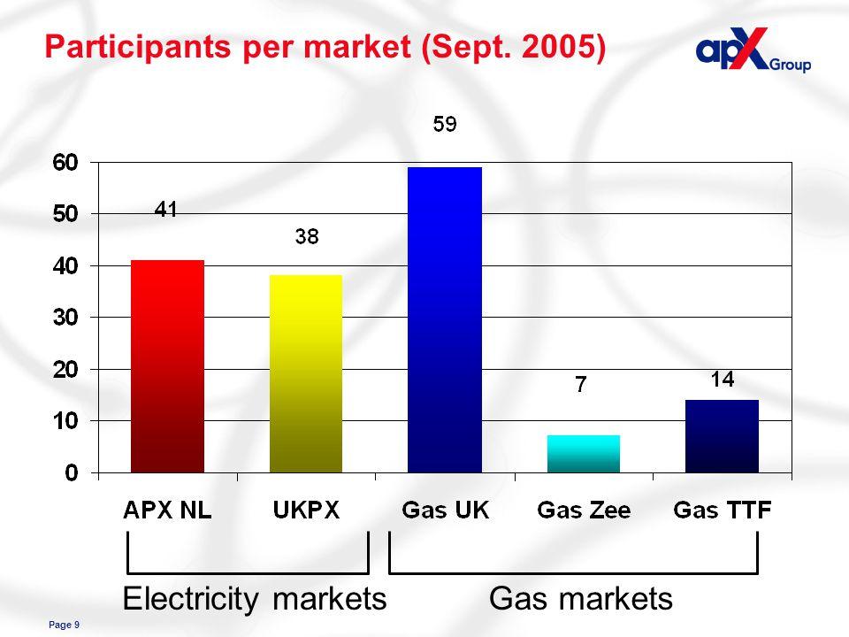 Page 9 Participants per market (Sept. 2005) Electricity marketsGas markets