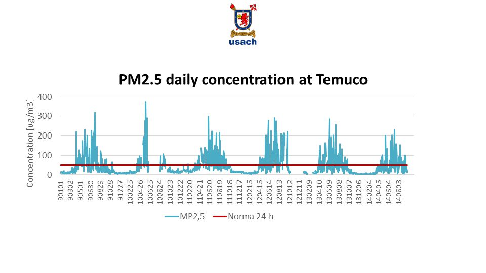 PM2.5 daily concentration at Temuco