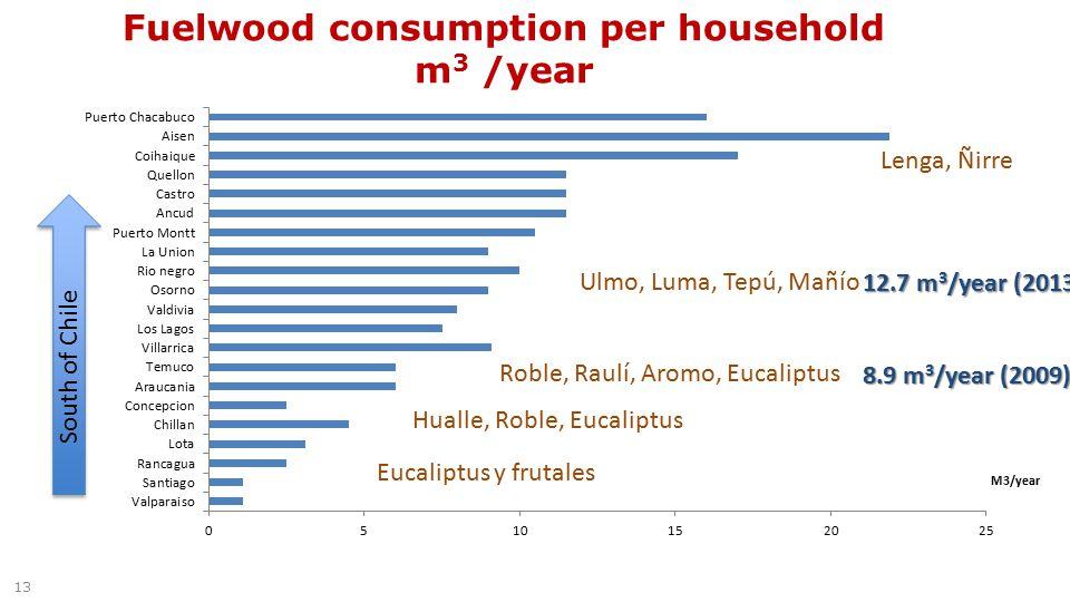 Fuelwood consumption per household m 3 /year 13 M3/year Lenga, Ñirre Ulmo, Luma, Tepú, Mañío Roble, Raulí, Aromo, Eucaliptus Hualle, Roble, Eucaliptus