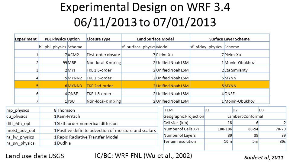 Experimental Design on WRF 3.4 06/11/2013 to 07/01/2013 ExperimentPBL Physics OptionClosure TypeLand Surface ModelSurface Layer Scheme bl_pbl_physicsScheme sf_surface_physicsModelsf_sfclay_physicsScheme 17ACM2First-order closure7Pleim-Xu7 299MRFNon-local-K mixing2Unified Noah LSM1Monin-Obukhov 32MYJTKE 1.5-order2Unified Noah LSM2Eta Similarity 45MYNN2TKE 1.5-order2Unified Noah LSM5MYNN 56MYNN3TKE 2nd-order2Unified Noah LSM5MYNN 64QNSETKE 1.5-order2Unified Noah LSM4QNSE 71YSUNon-local-K mixing2Unified Noah LSM1Monin-Obukhov mp_physics8Thomson cu_physics1Kain-Fritsch diff_6th_opt1Sixth order numerical diffusion moist_adv_opt1Positive definite advection of moisture and scalars ra_lw_physics1Rapid Radiative Transfer Model ra_sw_physics1Dudhia ITEMD1D2D3 Geographic ProjectionLambert Conformal Cell size (km)1862 Number of Cells X-Y100-10688-9470-79 Number of Layers39 Terrain resolution10m5m30s Saide et al, 2011 Land use data USGS IC/BC: WRF-FNL (Wu et al., 2002)