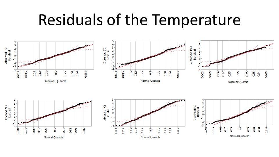 Residuals of the Temperature
