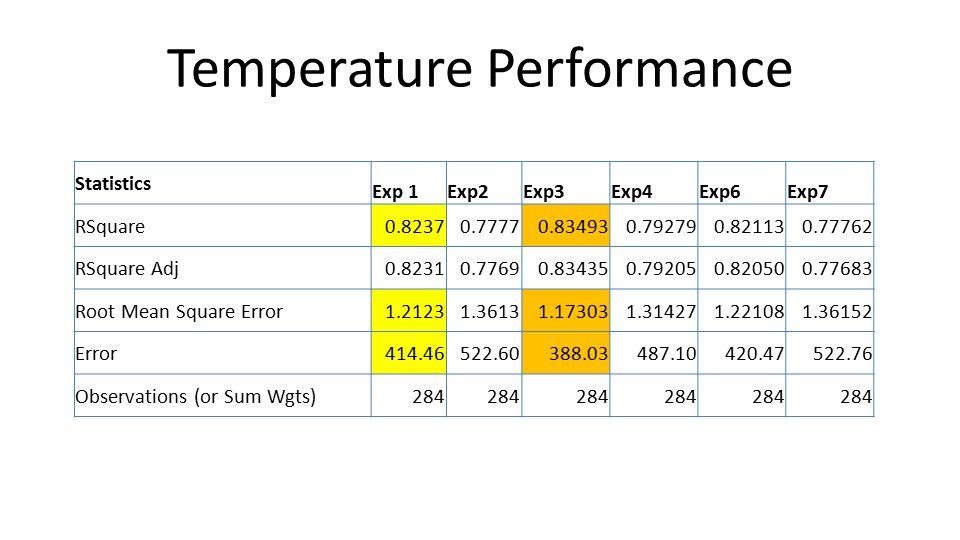 Temperature Performance Statistics Exp 1Exp2Exp3Exp4Exp6Exp7 RSquare0.82370.77770.834930.792790.821130.77762 RSquare Adj0.82310.77690.834350.792050.820500.77683 Root Mean Square Error1.21231.36131.173031.314271.221081.36152 Error414.46522.60388.03487.10420.47522.76 Observations (or Sum Wgts)284
