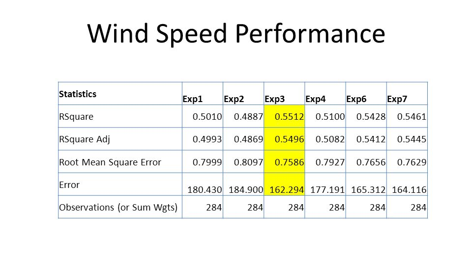 Wind Speed Performance Statistics Exp1Exp2Exp3Exp4Exp6Exp7 RSquare0.50100.48870.55120.51000.54280.5461 RSquare Adj0.49930.48690.54960.50820.54120.5445 Root Mean Square Error0.79990.80970.75860.79270.76560.7629 Error 180.430184.900162.294177.191165.312164.116 Observations (or Sum Wgts)284