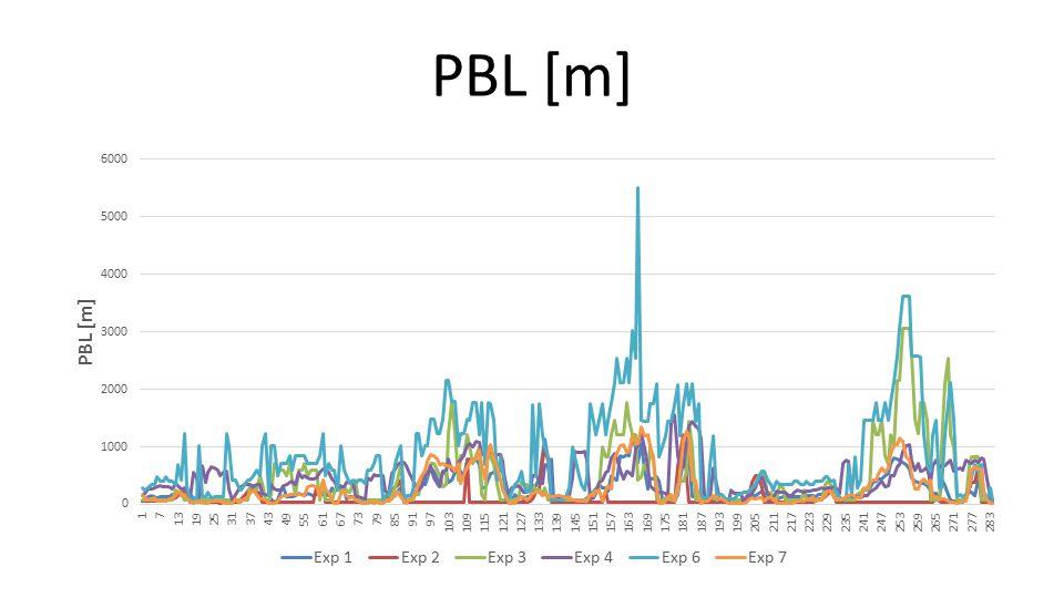 PBL [m]