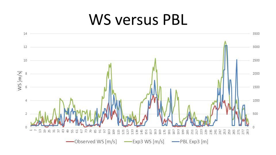 WS versus PBL