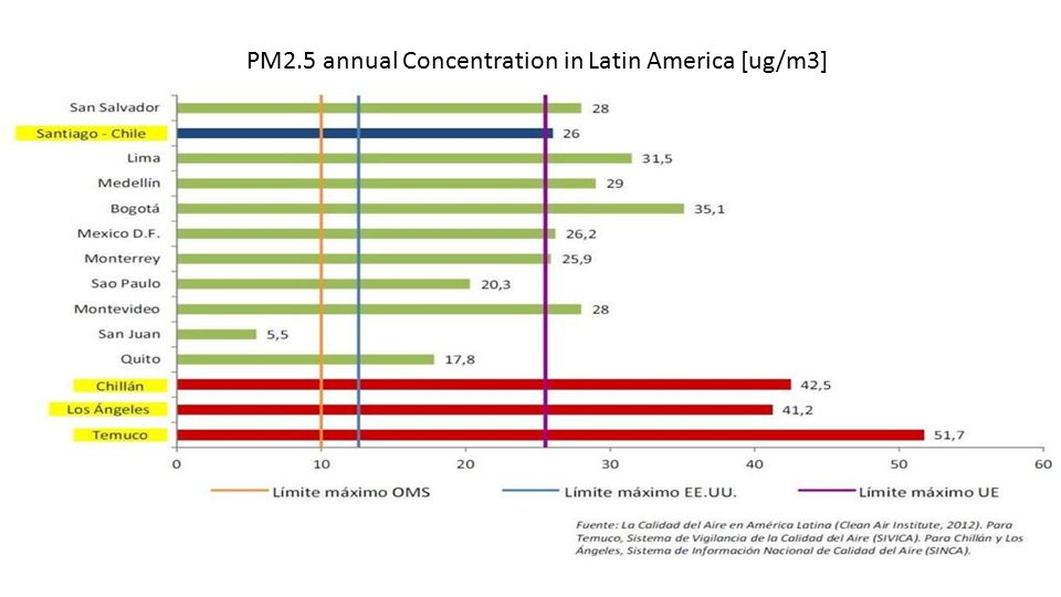 PM2.5 annual Concentration in Latin America [ug/m3]