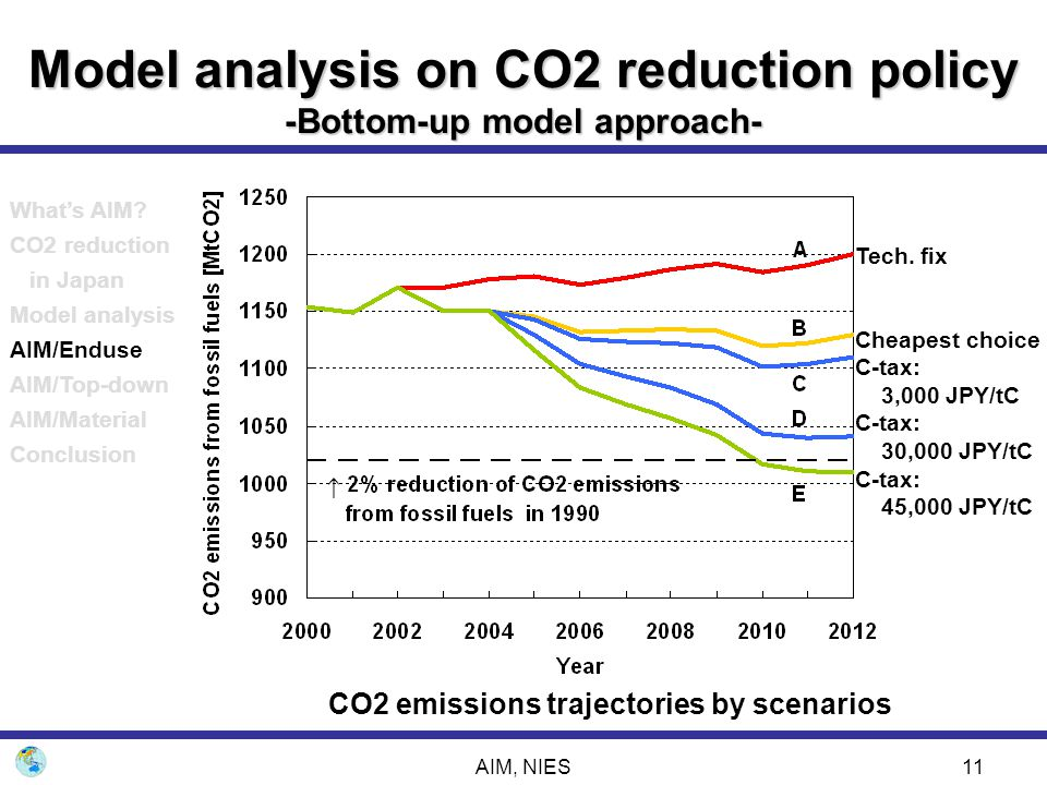 AIM, NIES11 Tech. fix Cheapest choice C-tax: 3,000 JPY/tC C-tax: 30,000 JPY/tC C-tax: 45,000 JPY/tC Model analysis on CO2 reduction policy -Bottom-up
