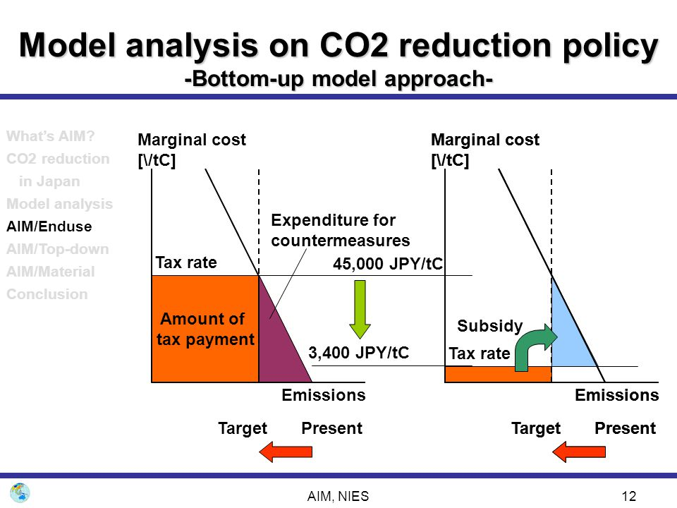 AIM, NIES12 Marginal cost [\/tC] PresentTarget Emissions Model analysis on CO2 reduction policy -Bottom-up model approach- Marginal cost [\/tC] Tax ra