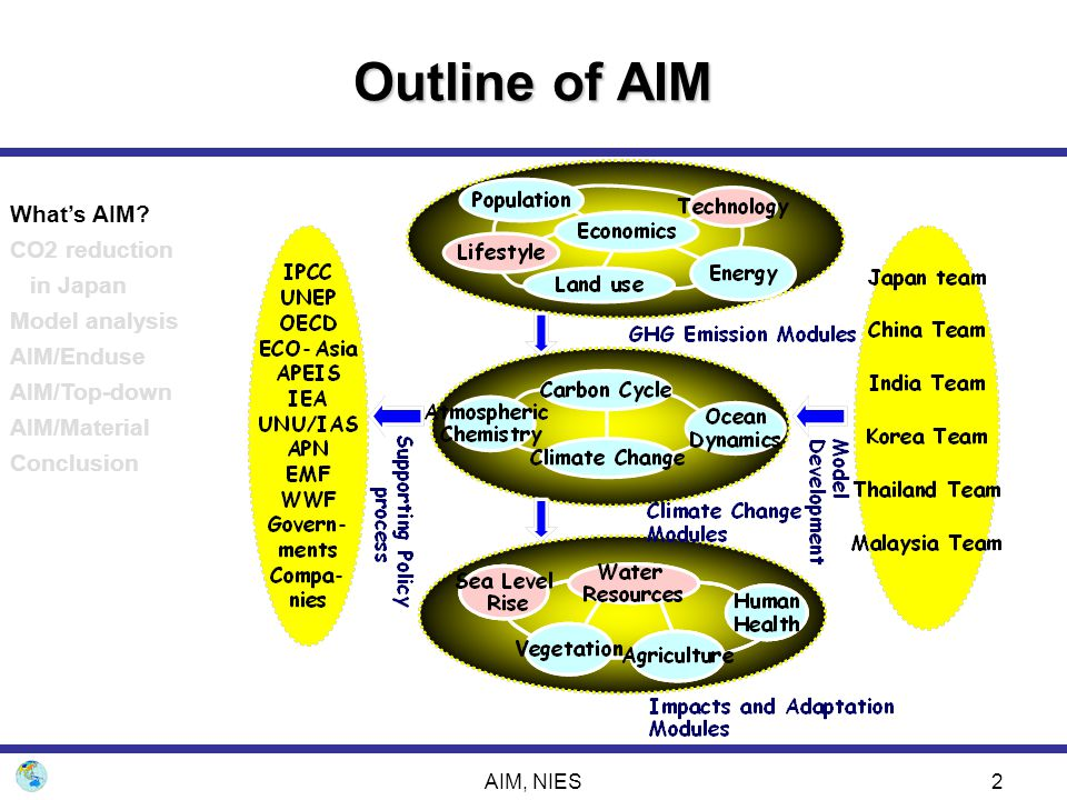 AIM, NIES23 Model analysis on CO2 reduction policy -Global top-down model approach- Price of carbon tax in 2010 What's AIM.