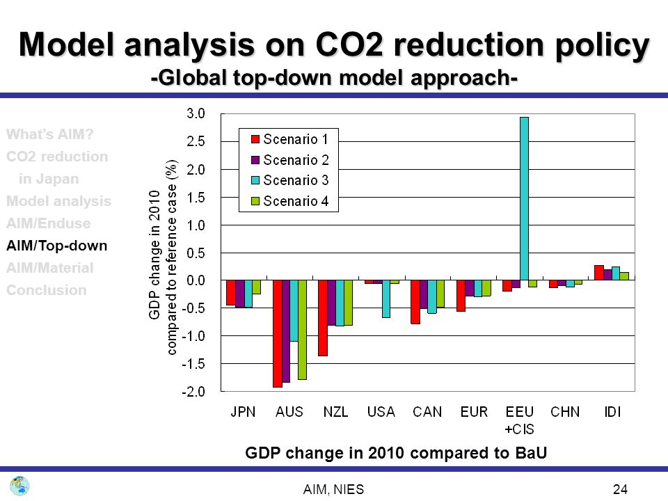 AIM, NIES24 Model analysis on CO2 reduction policy -Global top-down model approach- GDP change in 2010 compared to BaU What's AIM? CO2 reduction in Ja