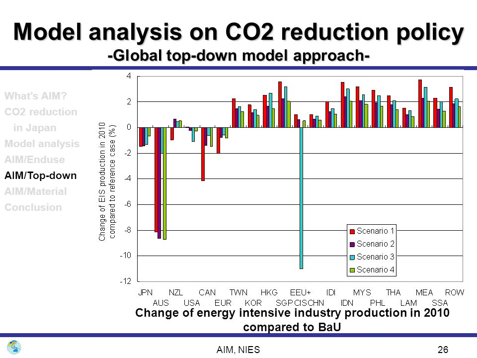 AIM, NIES26 Model analysis on CO2 reduction policy -Global top-down model approach- Change of energy intensive industry production in 2010 compared to