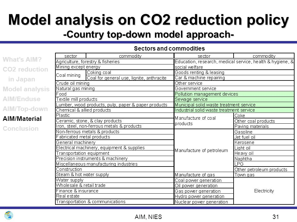 AIM, NIES31 Model analysis on CO2 reduction policy -Country top-down model approach- Sectors and commodities What's AIM? CO2 reduction in Japan Model