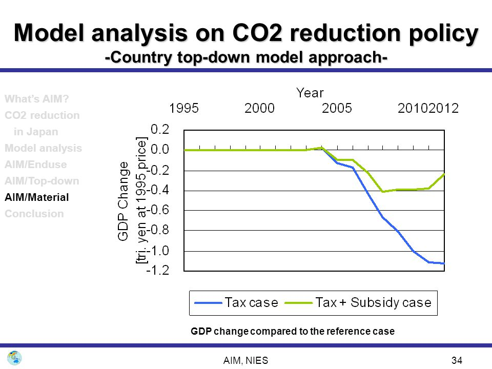 AIM, NIES34 Model analysis on CO2 reduction policy -Country top-down model approach- GDP change compared to the reference case What's AIM? CO2 reducti