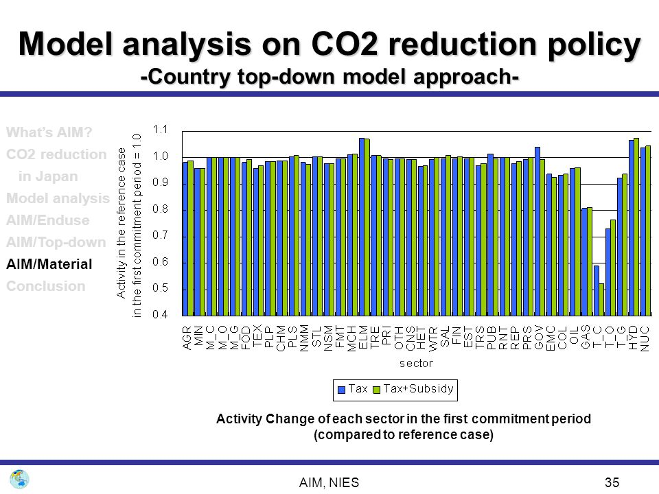 AIM, NIES35 Model analysis on CO2 reduction policy -Country top-down model approach- Activity Change of each sector in the first commitment period (co
