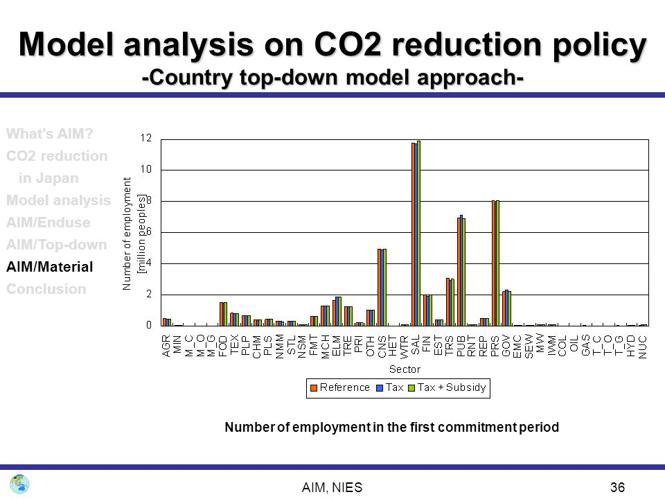 AIM, NIES36 Model analysis on CO2 reduction policy -Country top-down model approach- Number of employment in the first commitment period What's AIM? C