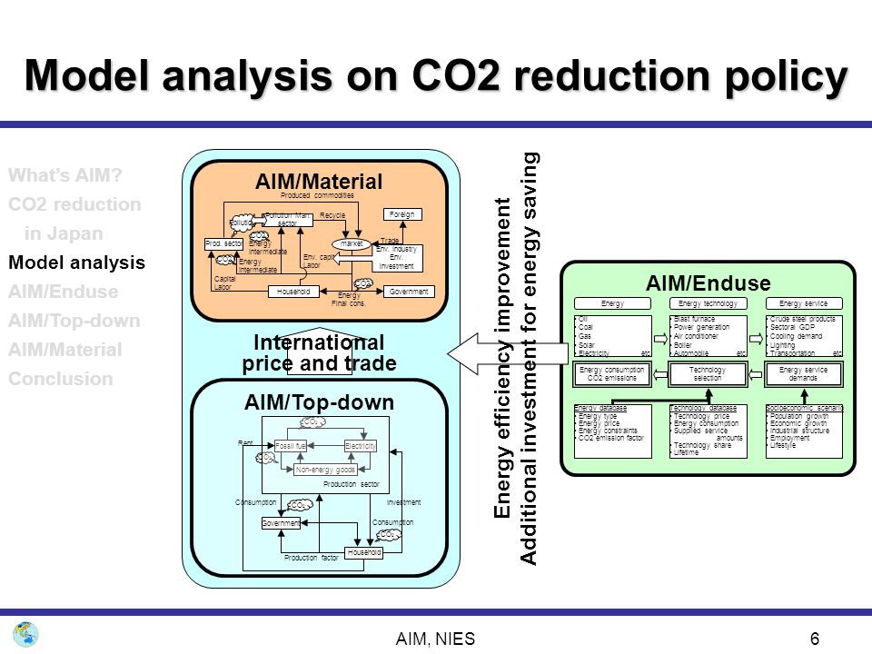 AIM, NIES37 Conclusion  In Japan, even existing or practical technologies can reduce the CO2 emissions to the Kyoto Target.