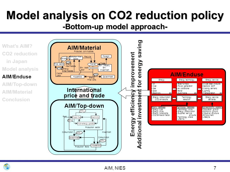 AIM, NIES28  AIM/Material model –Based on technology and international trade assumption, economic impacts by carbon reduction in Japan can be simulated.