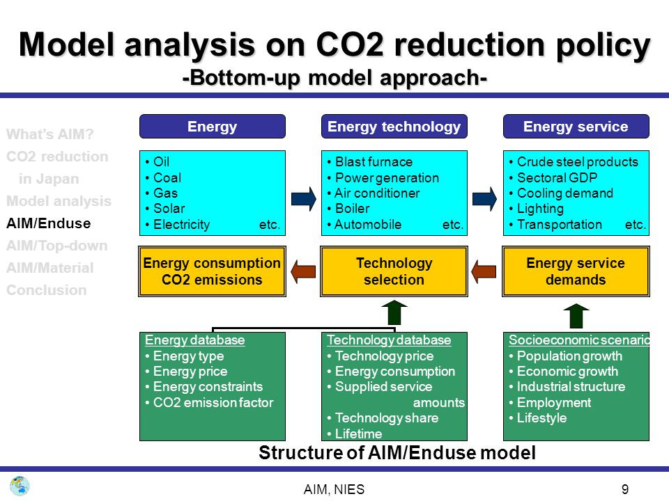 AIM, NIES30 Model analysis on CO2 reduction policy -Country top-down model approach- production sector household capital labor government abroad market import export produced commodity energy intermediate CO2 energy final demand CO2 pollution management energy intermediate CO2 env.