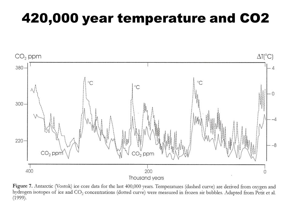 420,000 year temperature and CO2