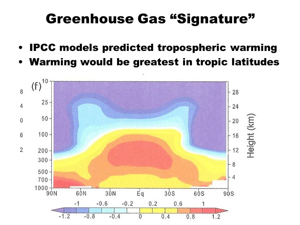 Greenhouse Gas Signature IPCC models predicted tropospheric warming Warming would be greatest in tropic latitudes