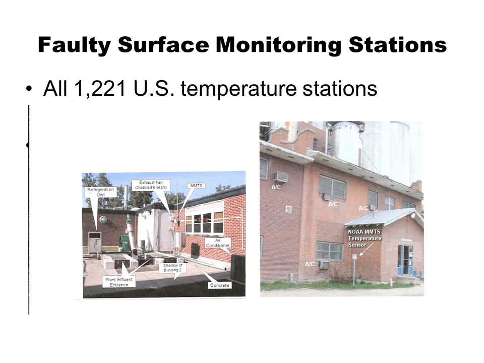 Faulty Surface Monitoring Stations All 1,221 U.S.