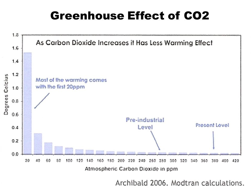 Greenhouse Effect of CO2