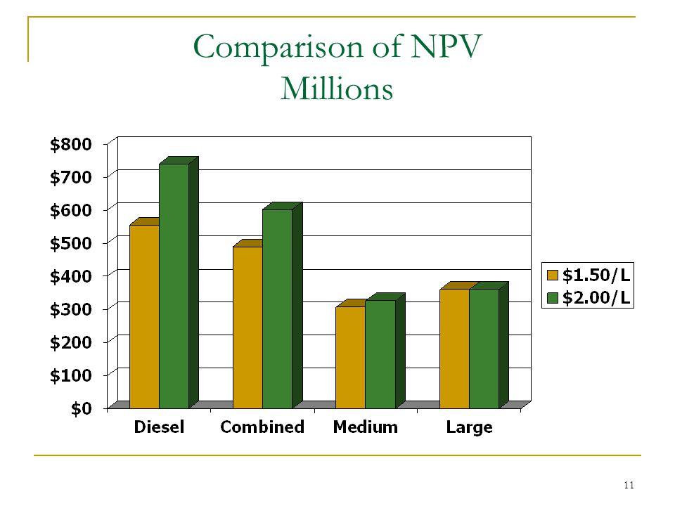 11 Comparison of NPV Millions