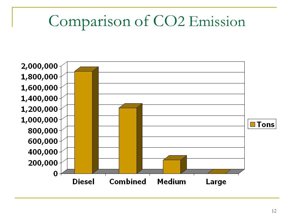 12 Comparison of CO 2 Emission