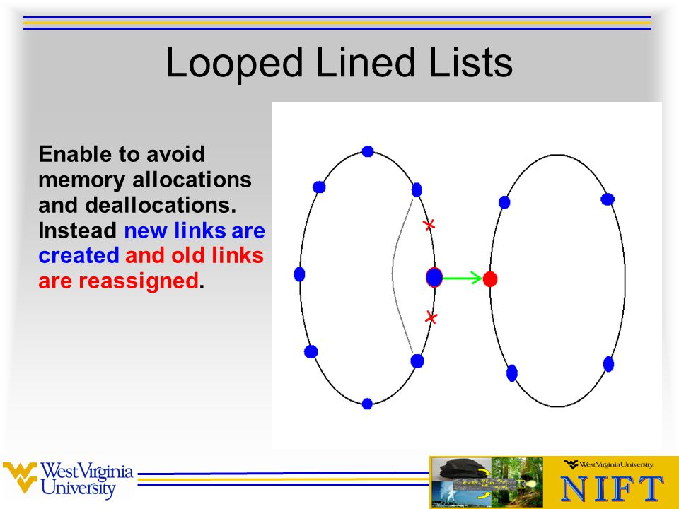 Looped Lined Lists Enable to avoid memory allocations and deallocations.