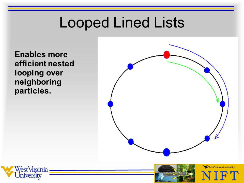 Looped Lined Lists Enables more efficient nested looping over neighboring particles.