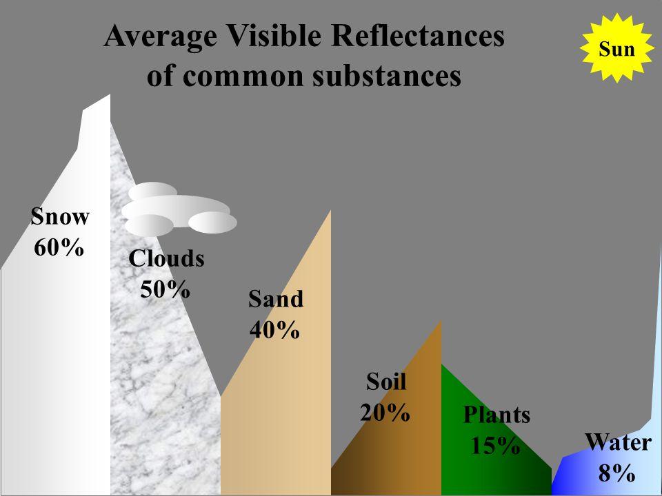 f Clouds 50% Soil 20% Water 8% Sand 40% Plants 15% Snow 60% Average Visible Reflectances of common substances Sun