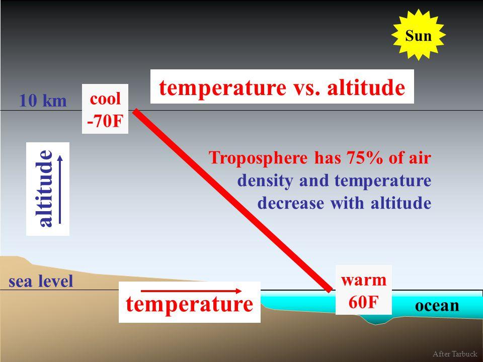ocean 10 km sea level Troposphere has 75% of air density and temperature decrease with altitude temperature vs. altitude Sun warm 60F After Tarbuck al