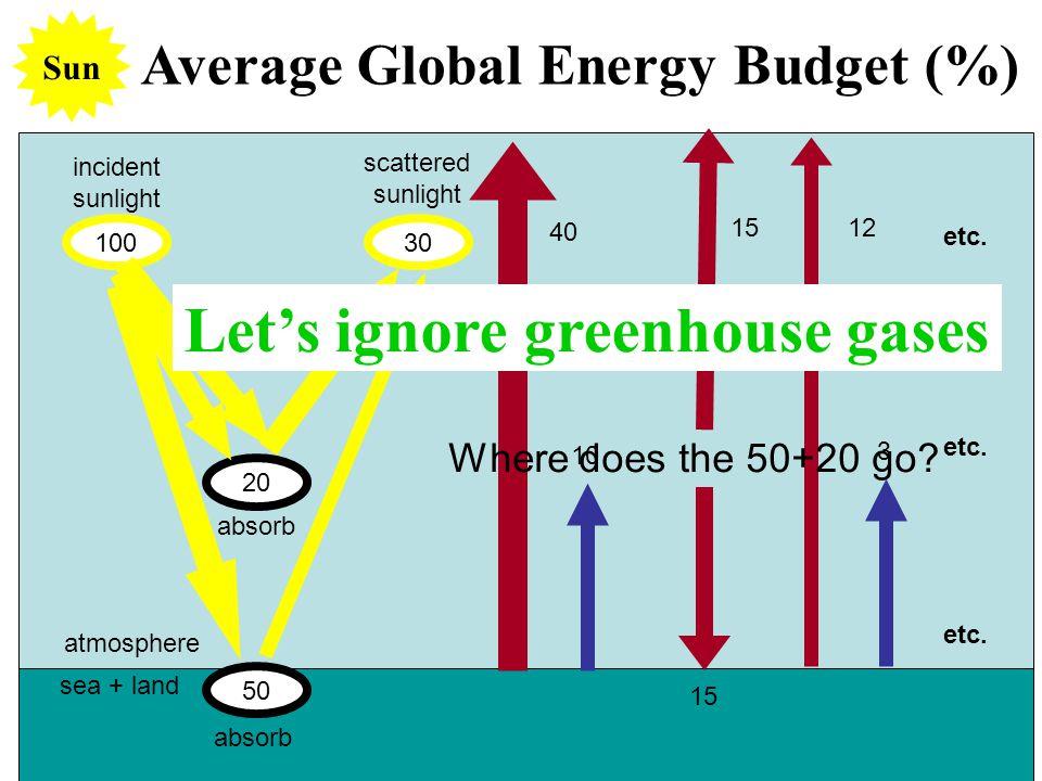 Average Global Energy Budget (%) 50 100 20 30 incident sunlight absorb scattered sunlight absorb sea + land atmosphere Sun 10 40 15 etc. 3 12 Let's ig