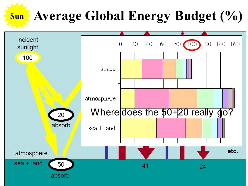 Average Global Energy Budget (%) 50 100 20 30 incident sunlight absorb scattered sunlight absorb sea + land atmosphere Sun 10 38 2 8 31 2 41 27 24 15