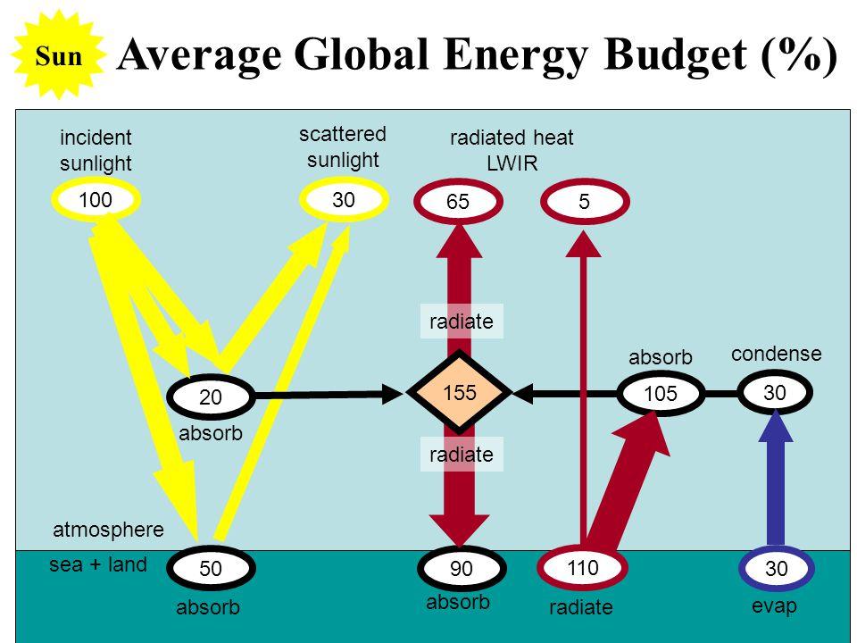 Average Global Energy Budget (%) 50 100 20 30 incident sunlight absorb scattered sunlight absorb sea + land atmosphere Sun 30 evap condense 90 65 155 absorb radiate 5 110 105 radiate absorb radiated heat LWIR