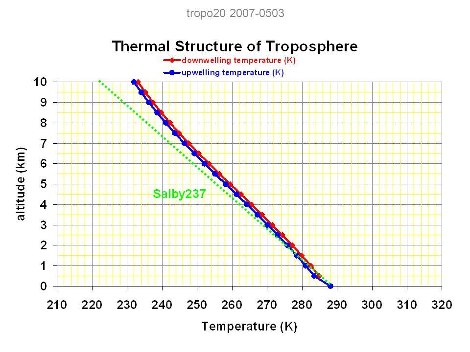 tropo20 2007-0503
