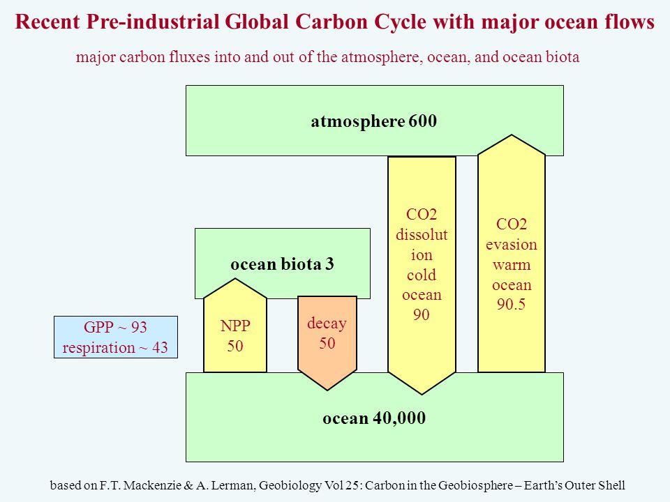 atmosphere 600 ocean biota 3 ocean 40,000 CO2 evasion warm ocean 90.5 NPP 50 CO2 dissolut ion cold ocean 90 decay 50 Recent Pre-industrial Global Carbon Cycle with major ocean flows based on F.T.