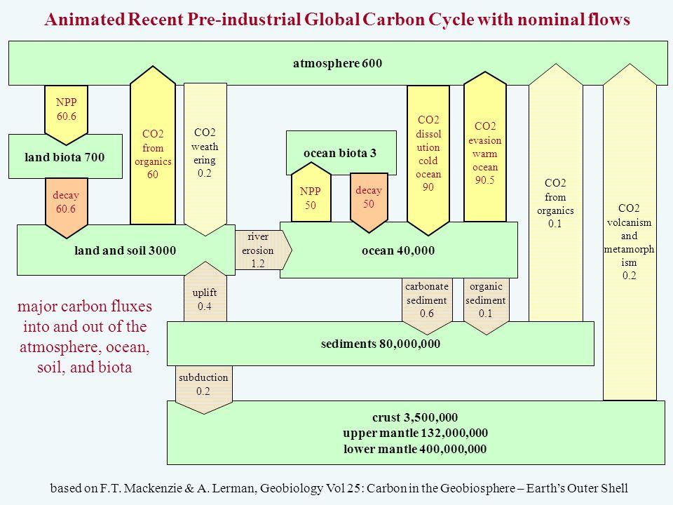 atmosphere 600 land biota 700 ocean biota 3 ocean 40,000 land and soil 3000 NPP 50 decay 60.6 NPP 60.6 decay 50 Animated Recent Pre-industrial Global