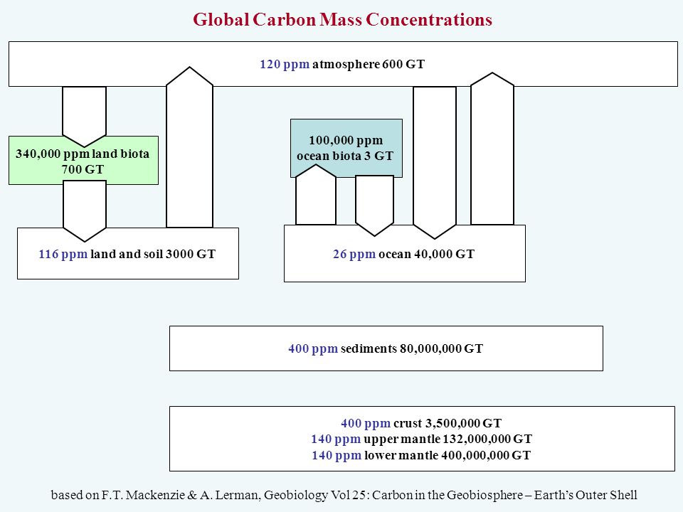120 ppm atmosphere 600 GT 340,000 ppm land biota 700 GT 100,000 ppm ocean biota 3 GT 26 ppm ocean 40,000 GT 116 ppm land and soil 3000 GT Global Carbon Mass Concentrations based on F.T.