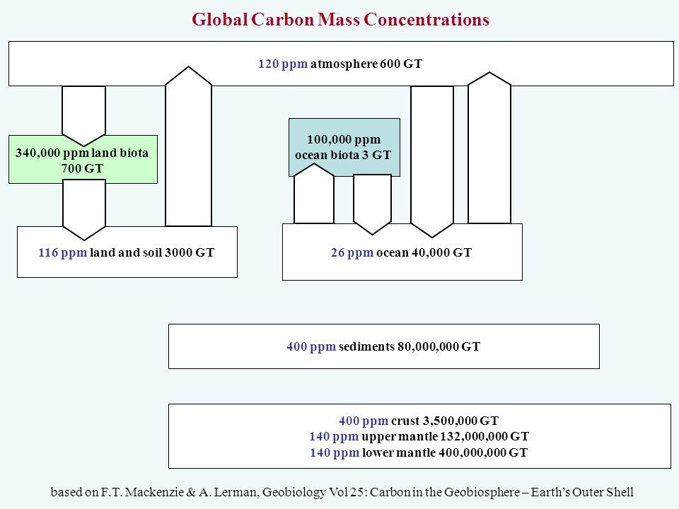 120 ppm atmosphere 600 GT 340,000 ppm land biota 700 GT 100,000 ppm ocean biota 3 GT 26 ppm ocean 40,000 GT 116 ppm land and soil 3000 GT Global Carbo