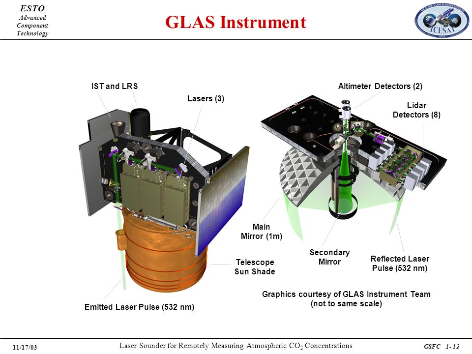 ESTO Advanced Component Technology 11/17/03 Laser Sounder for Remotely Measuring Atmospheric CO 2 Concentrations GSFC 1- 12 GLAS Instrument Graphics c