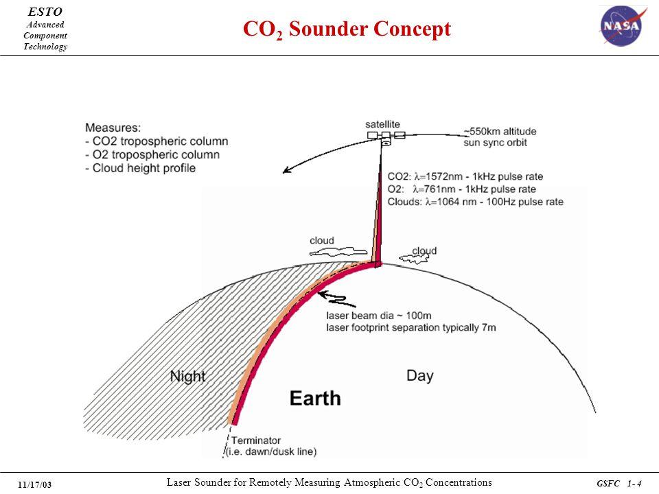 ESTO Advanced Component Technology 11/17/03 Laser Sounder for Remotely Measuring Atmospheric CO 2 Concentrations GSFC 1- 4 CO 2 Sounder Concept