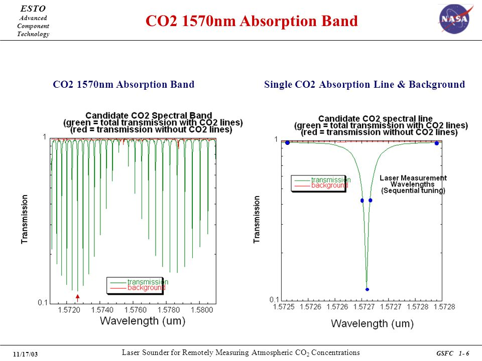 ESTO Advanced Component Technology 11/17/03 Laser Sounder for Remotely Measuring Atmospheric CO 2 Concentrations GSFC 1- 6 CO2 1570nm Absorption Band Single CO2 Absorption Line & Background CO2 1570nm Absorption Band