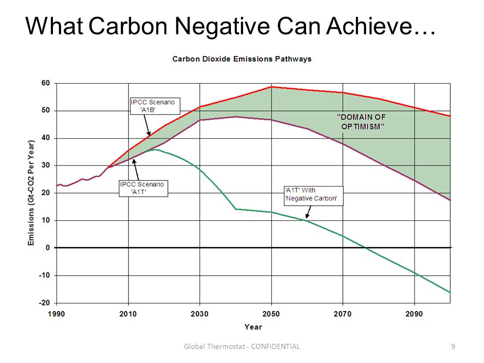9Global Thermostat - CONFIDENTIAL What Carbon Negative Can Achieve…