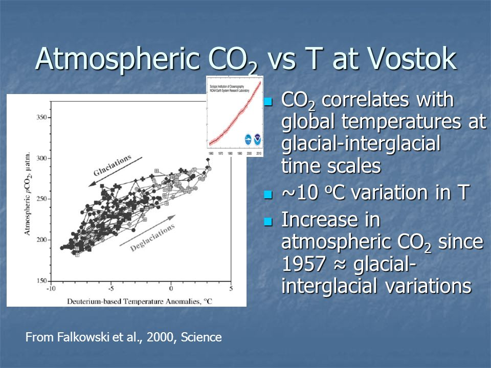 Atmospheric CO 2 vs T at Vostok CO 2 correlates with global temperatures at glacial-interglacial time scales CO 2 correlates with global temperatures