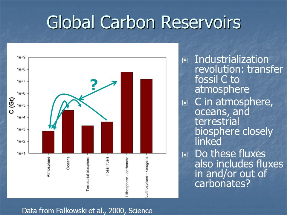 Global Carbon Reservoirs Data from Falkowski et al., 2000, Science  Industrialization revolution: transfer fossil C to atmosphere  C in atmosphere,